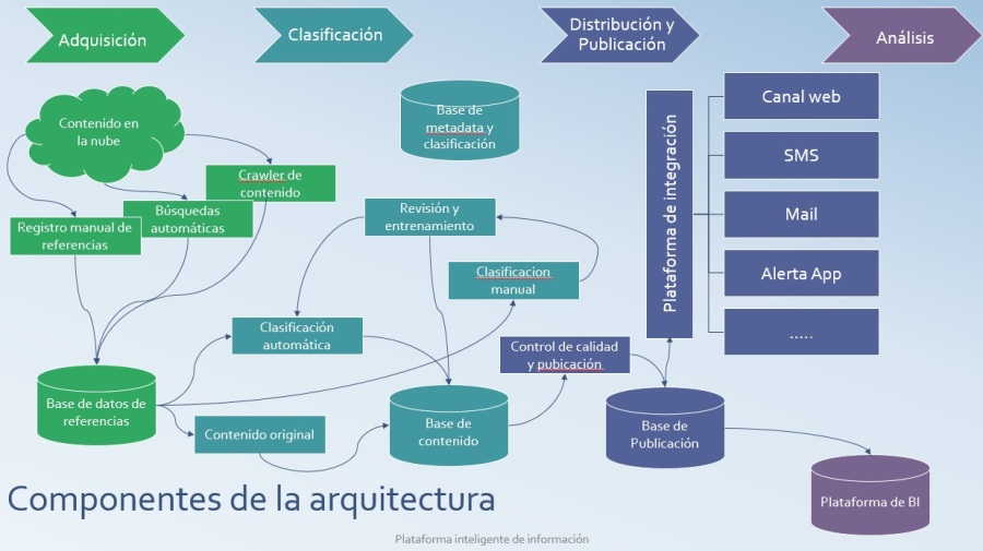 componentes de la arquitectura